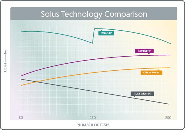 Vergleich der Solus Scientific Technoloigie. Die Anzahl der durchgeführten Salmonellen Test ist gegen die Kosten aufgetragen.