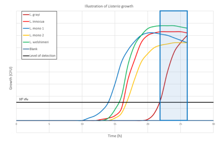 Illustration of Listeria growth chart
